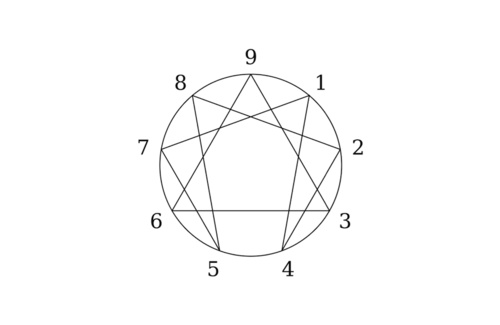 Scoprire il carattere con l'enneagramma