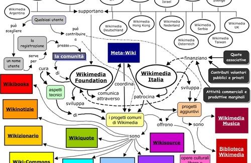 Imparare ad apprendere con le mappe concettuali