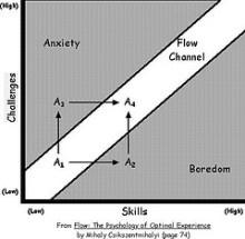 Lo stato di flow: quando la performance sportiva è eccellente